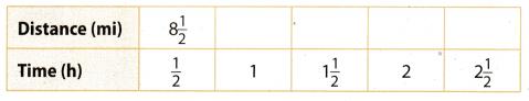 Texas Go Math Grade 7 Lesson 2.1 Answer Key 5