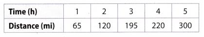 Texas Go Math Grade 7 Lesson 2.2 Answer Key 5