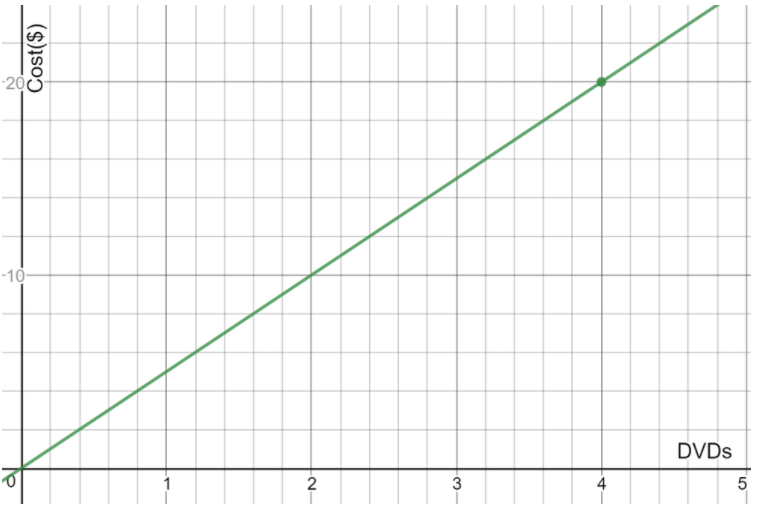 Texas Go Math Grade 7 Lesson 2.3 Answer Key 18