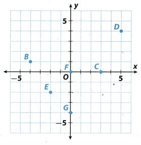 Texas Go Math Grade 7 Module 2 Answer Key 1