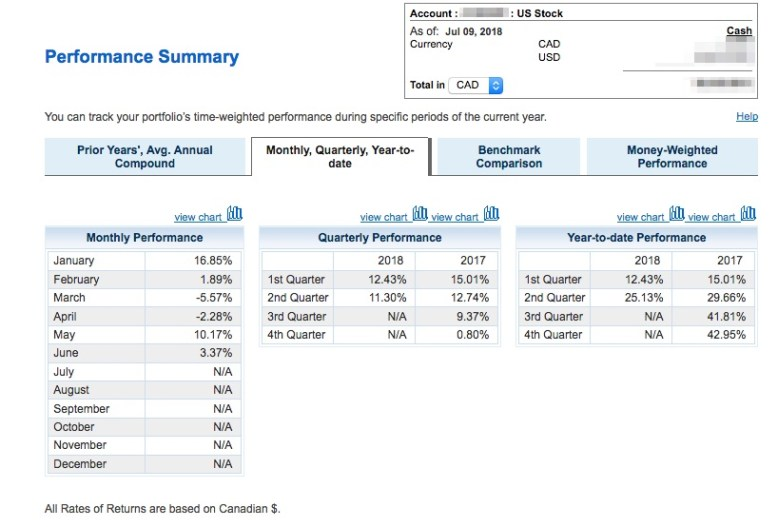BMO_InvestorLine_-_Performance_Summary