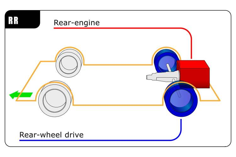 Rear Wheel Drive Configuration Drivetrain