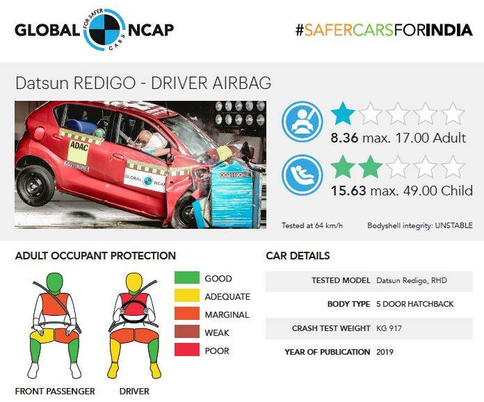 Global NCAP 2019 Crash Tests Results | Datsun RediGo