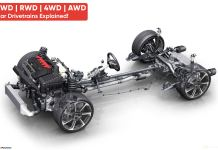 FWD vs RWD vs AWD vs 4WD | Car Drivetrains Explained