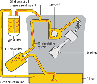 Engine oil circulation