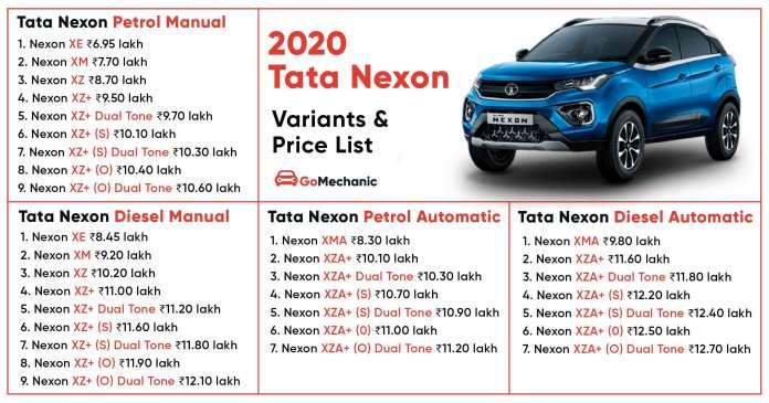 2020 Tata Nexon Variant-Wise Price List