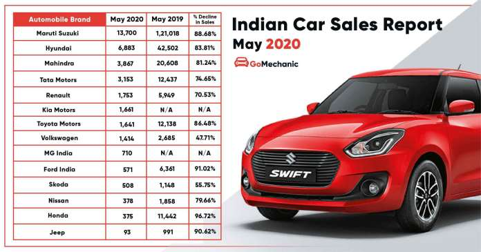 Car Sales Report May 2020