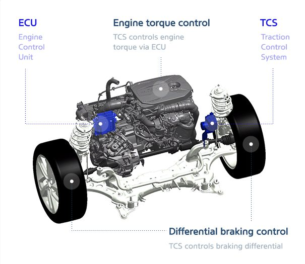 Working of Traction Control System (TCS)