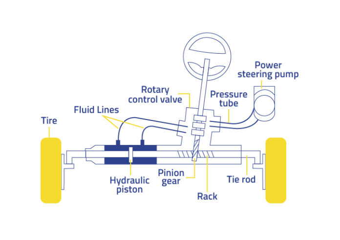 Power assisted rack and pinion