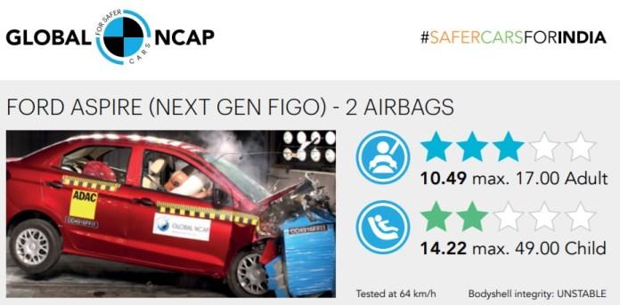 Ford Aspire Crash test