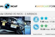 Hyundai Grand i10 NIOS Scores 2 Stars in Global NCAP