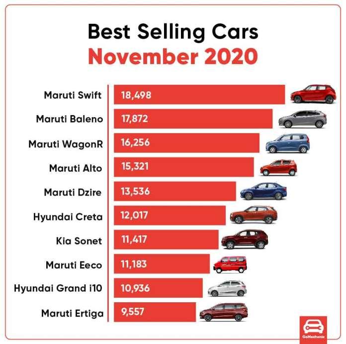Car Sales Report Brand Model November 2020