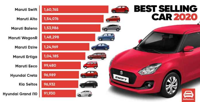 Best Selling Cars In 2020