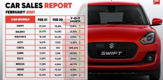 car sales report feb 2021-ft – 1