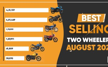Best Selling Two-Wheelers August 2021