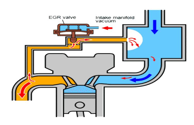 EGR Valve diagram