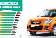 Car Sales Report (Model-Wise)