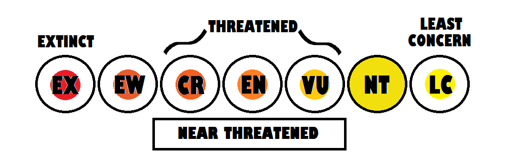 nearthreatened