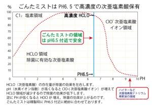 ごんミスト次亜塩素酸水有効成分グラフ