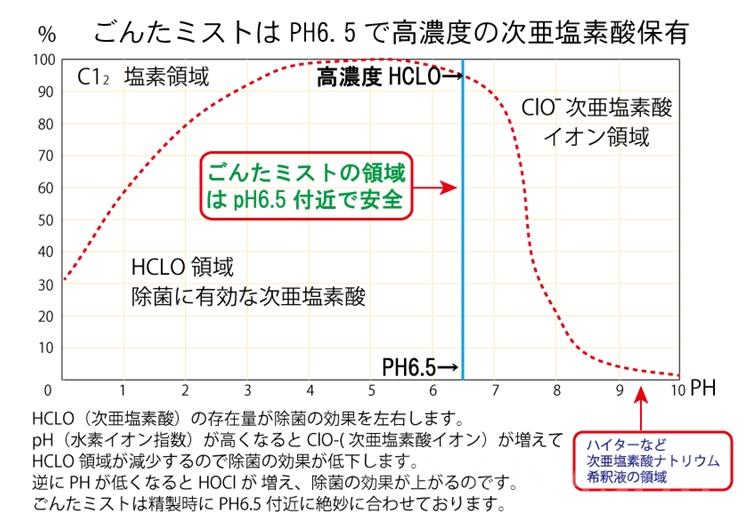 ごんミストグラフ