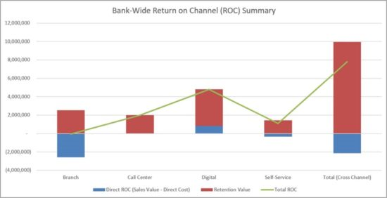 Bank Return on Channel Summary