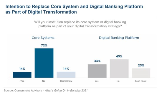 Financial institutions intent to replace core system and digital banking system as part of digital transformation