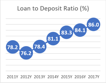 Loan to Deposit Ratio - AOBA 2018