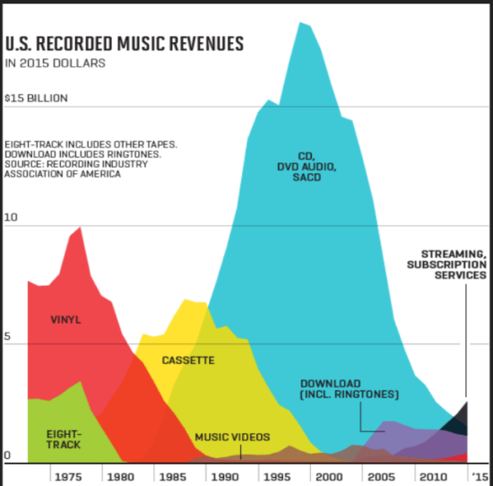 Music Revenue Chart