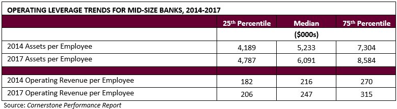 Operating Leverage Trends for Mid-Size Banks, 2014-2017 Chart - Cornerstone Advisors