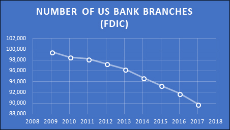 FDIC Bank Branches