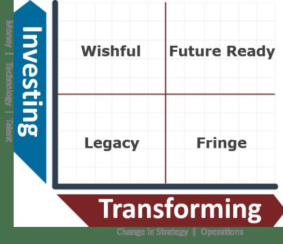 Investing versus Transforming Graph