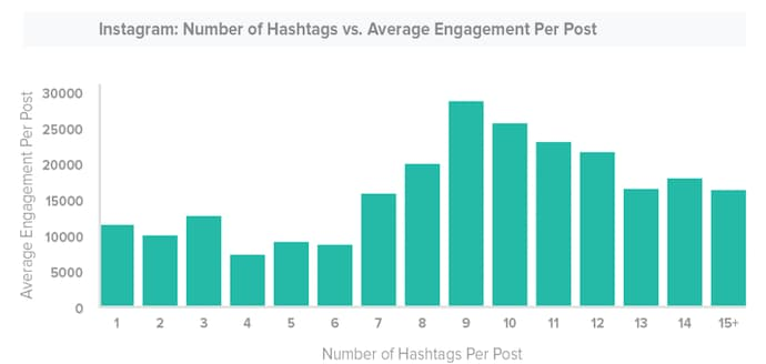 2020 年你必須知道的 Instagram 統計數據 社群行銷
