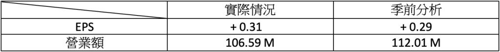 財報速讀 – FICO/ BNTX/ CYBR/ DDOG/ LYFT 3