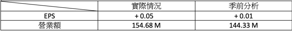 財報速讀 – FICO/ BNTX/ CYBR/ DDOG/ LYFT 4