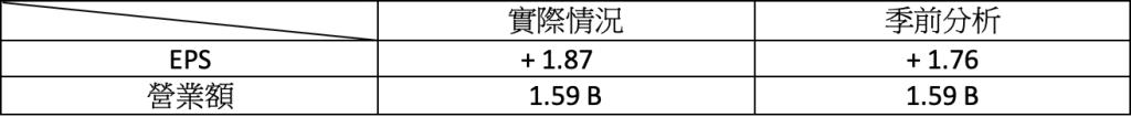 財報速讀 – TCEHY/ RNG/ ROK/ BYND/ HUYA 3