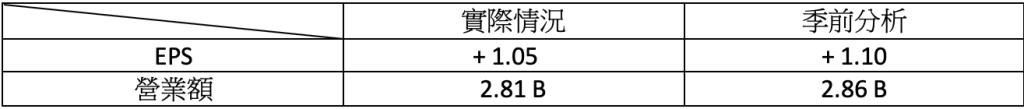 財報速讀 – TCEHY/ RNG/ ROK/ BYND/ HUYA 5