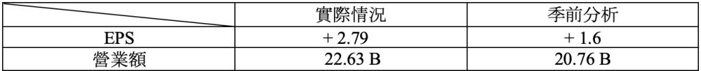 財報速讀 – NIO/ TARGET/ LOWE'S/ TJX 2