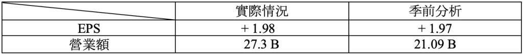 財報速讀 – NIO/ TARGET/ LOWE'S/ TJX 3