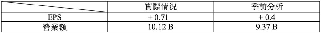 財報速讀 – NIO/ TARGET/ LOWE'S/ TJX 4