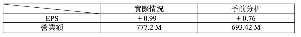 ZOOM 本季財報概況