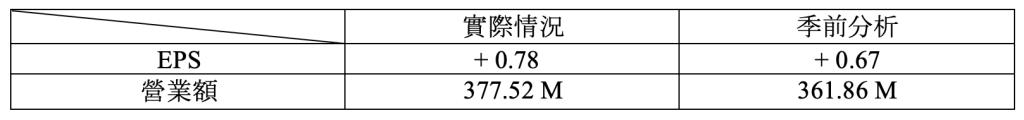 財報速讀 – SALESFORCE/ VEEVA/ NETAPP/ RBC 2