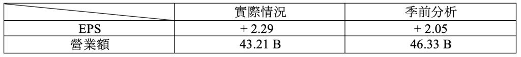 財報速讀 – COSTCO/ LULULEMON/ ORACLE 1