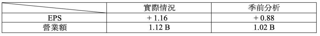 財報速讀 – COSTCO/ LULULEMON/ ORACLE 2