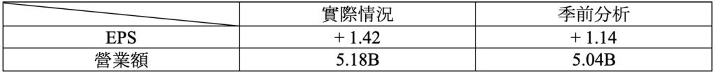 財報速讀 – CARMAX/ CINTAS/ NEOGEN 1