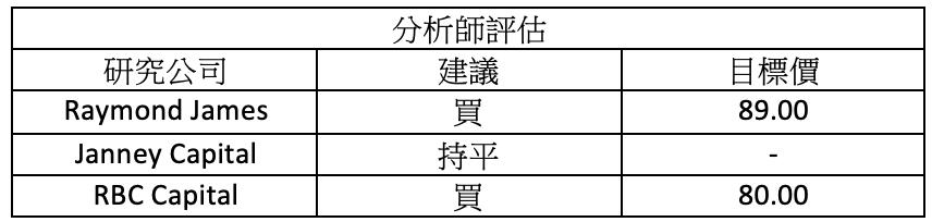 財報速讀 – RTX/ AXP/ DHI/ NEE/ NVS 9