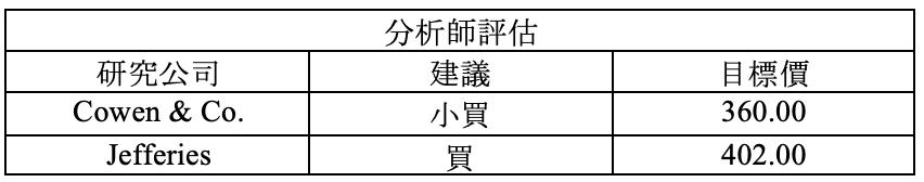 財報速讀 – BA/ ANTM/ GD/ NDAQ/ T 6
