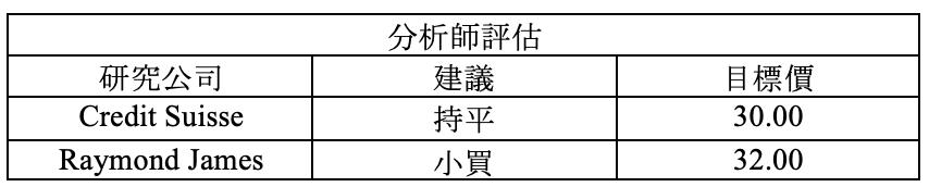 財報速讀 – BA/ ANTM/ GD/ NDAQ/ T 15