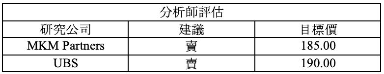 財報速讀 – FVRR/ WST/ NICE/ WMT 4