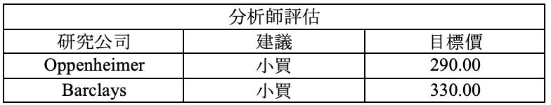 財報速讀 – FVRR/ WST/ NICE/ WMT 12