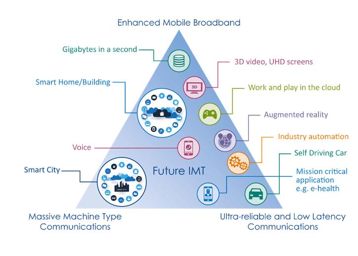 5G 未來想像 - (來源 : Google 圖片)
